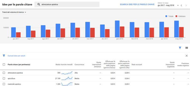 Come usare keyword planner: una ricerca molto più sensata