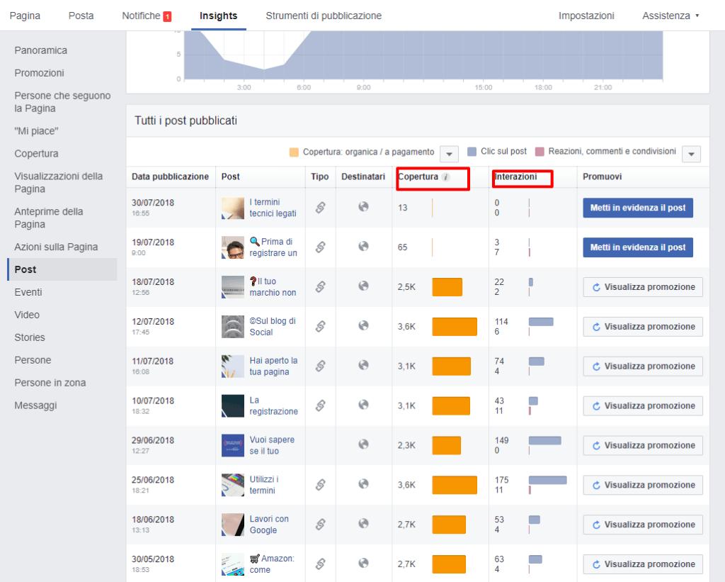 insights facebook - come promuovere i tuoi articoli su facebook
