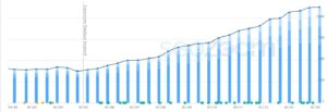 grafico crescita keyword - seozoom