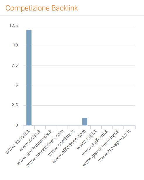 grafico competizione backlink di Seozoom