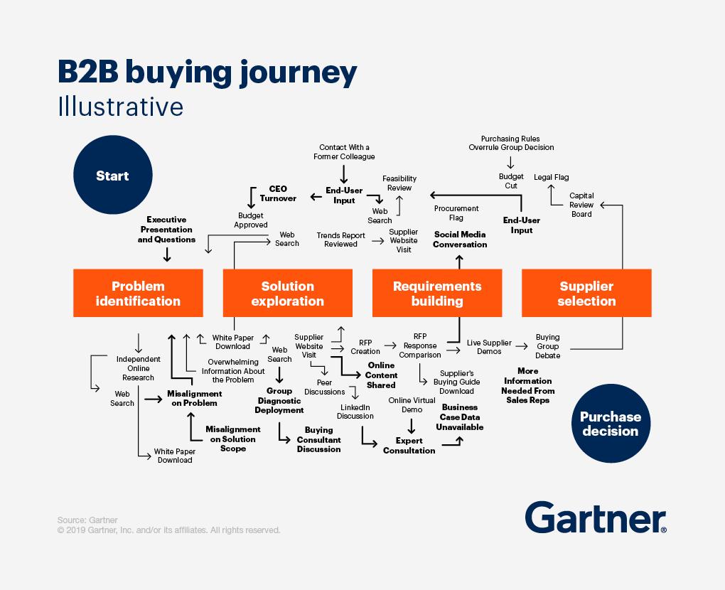 Nuovo processo d'acquisto B2B - Schema Gartner